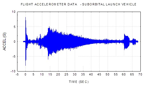 Power Spectral Density | Vibrationdata