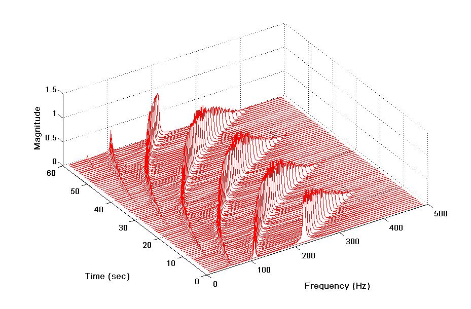 Waterfall Fft Vibrationdata