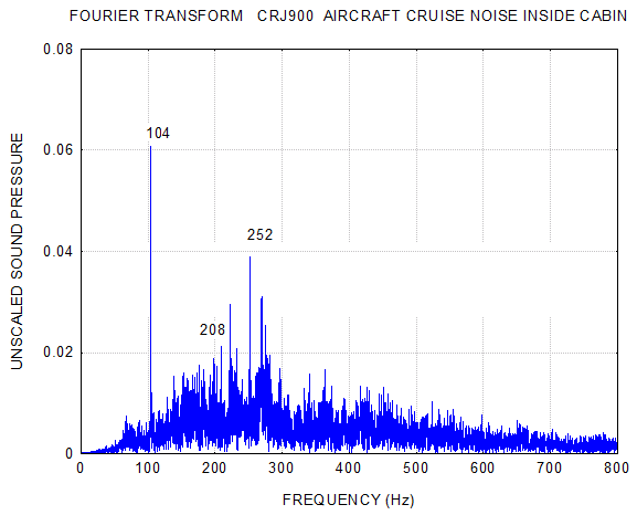 Figure 3.   Fourier Transform with Noted Peak Frequencies