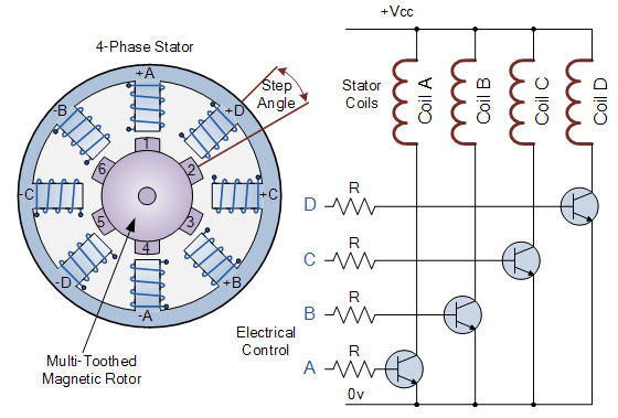 Figure 3.  Stepper Motor