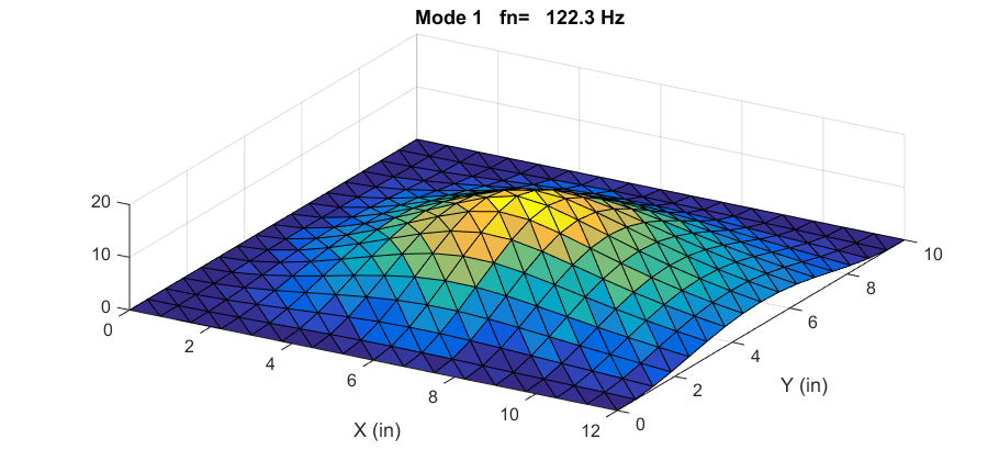 Finite Element Analysis | Vibrationdata
