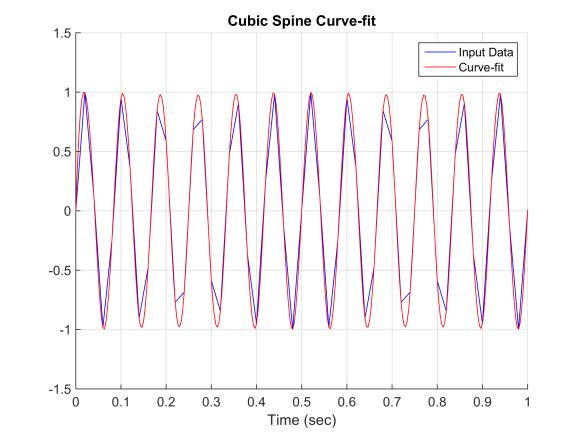 data_plot
