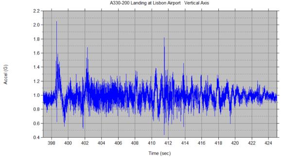 a330_200_landing_vertical